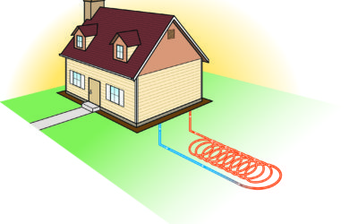 3 Types of Geothermal HVAC Systems